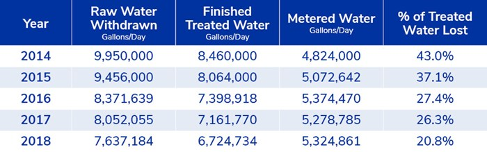 Table showing data for Capital Region Water